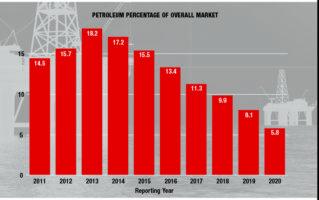 ENR Top 400 Petroleum Construction Market