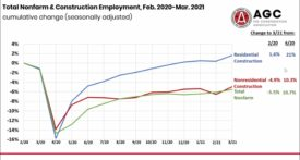 Construction Jobs March '20 to March '21