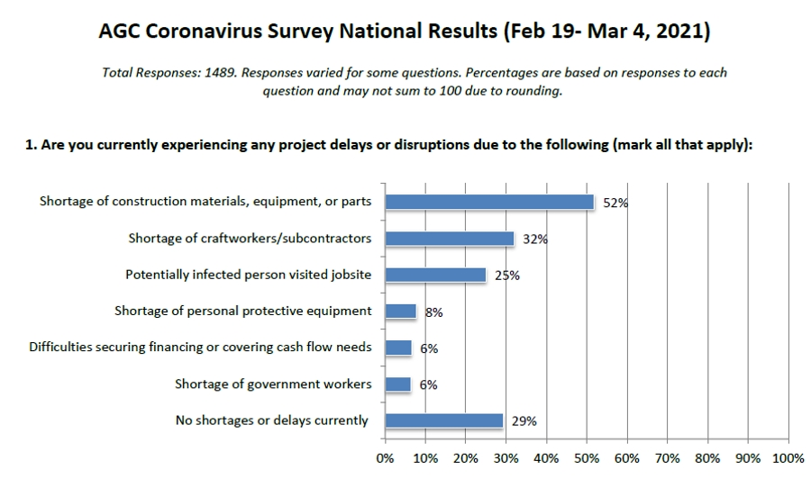 AGC Survey: Chaotic Supply Chain, Worker Shortages Still Plague Contractors a Year Into Pandemic