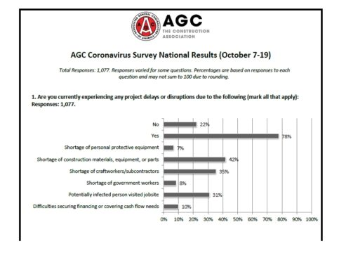 AGC Survey