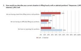 AGC/Autodesk Construction Survey