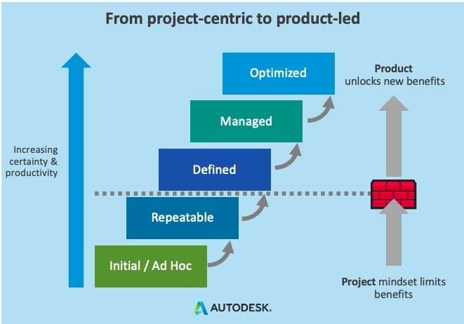Going from project-centric to product-led construction