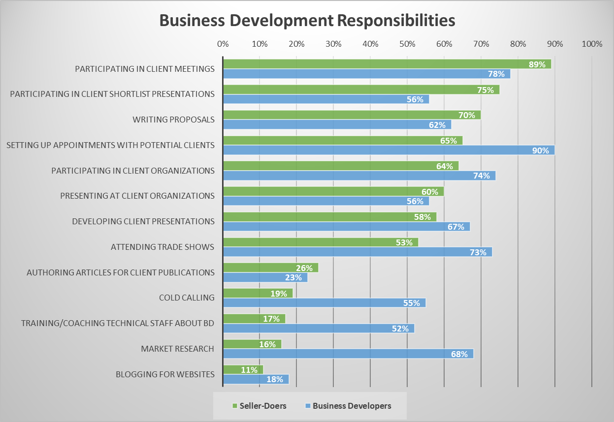 Business Development Responsibilities