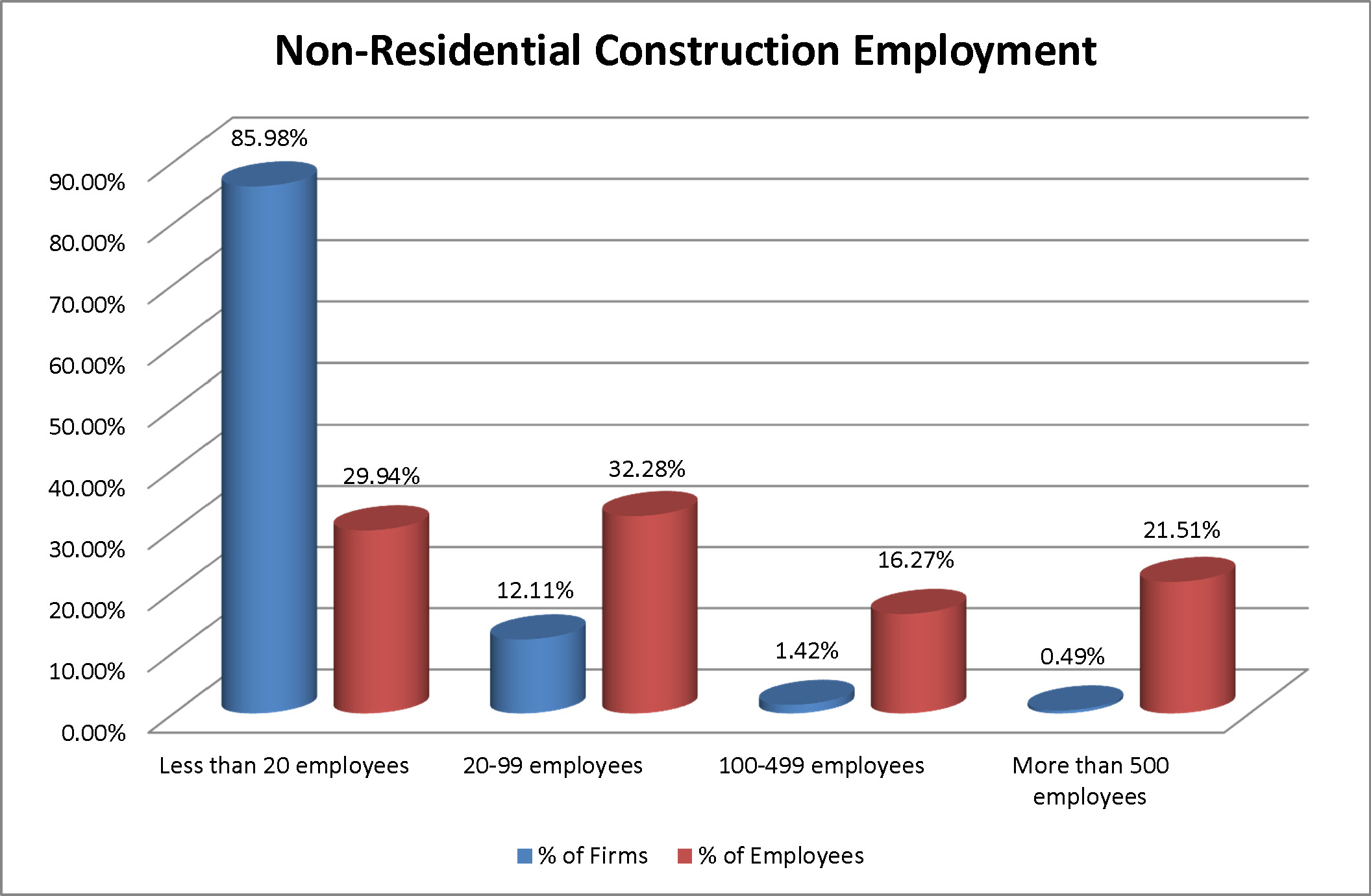 Census Nonresidential Construction