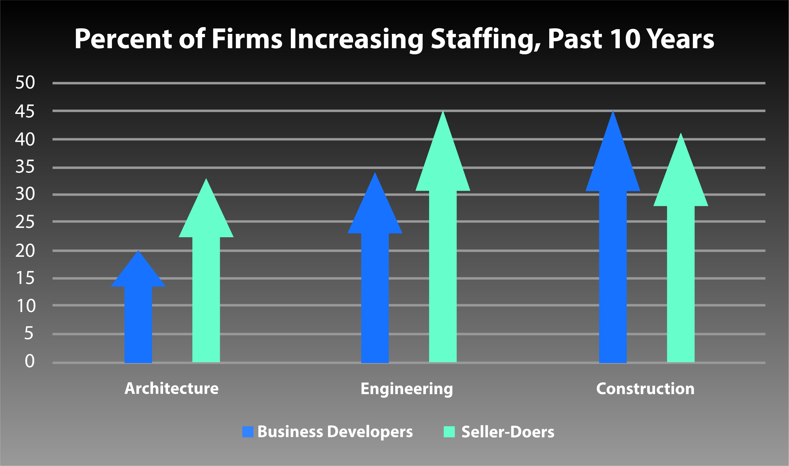 BD Staffing Trends - Past 10 Years