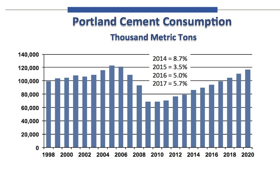 Pca Forecasts Growth In Cement Consumption At World Of Concrete 2016