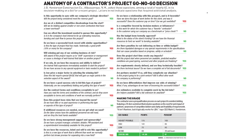 Anatomy Of A Contractor's Project Go-no-go Decision