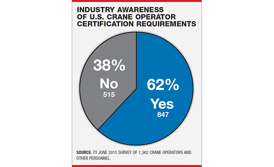 Survey Crane Operators Not Ready For Osha Certification Compliance