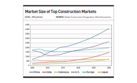 Market Size of Top Construction Markets
