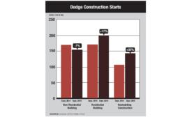 Dodge Construction Starts