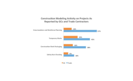 Construction Modeling Activity