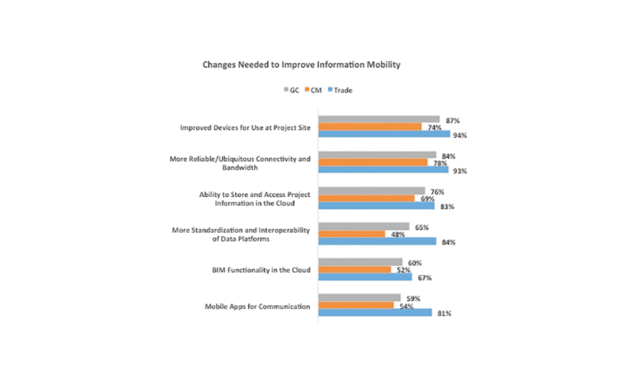 Changes Needed to Improve Information Mobility