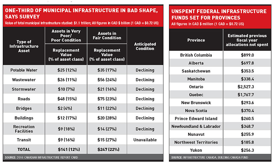 Canadian Infrastructure Chart