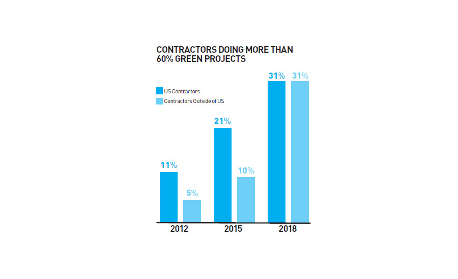 Contractors Doing More Green Projects Chart