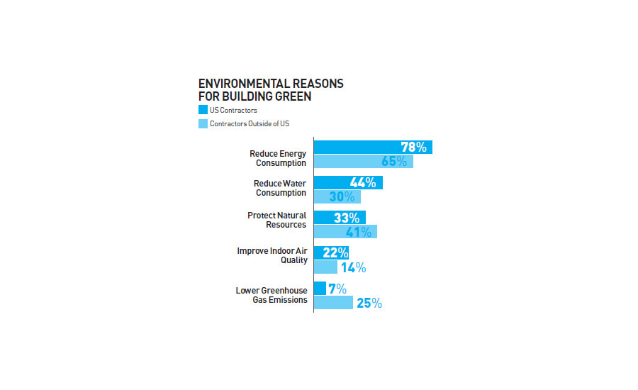 Environmental Reasons For Building Green