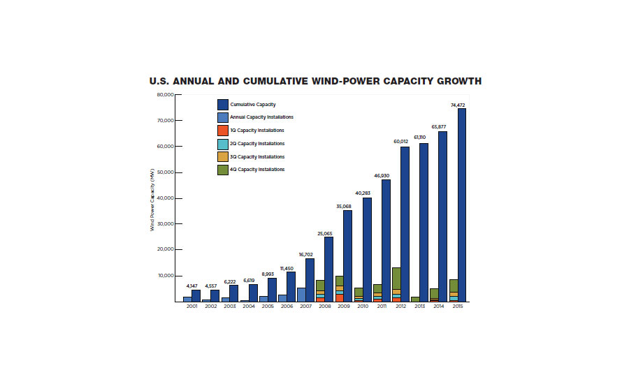 U.S. ANNUAL AND CUMULATIVE WIND-POWER CAPACITY GROWTH
