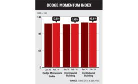 Dodge-Momentum-Index