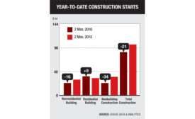 Year-to-Date-Construction-Starts