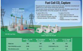 carbon dioxide capture