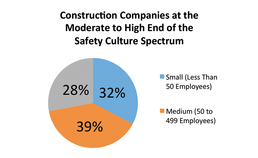 Construction Companies Safety Culture Spectrum