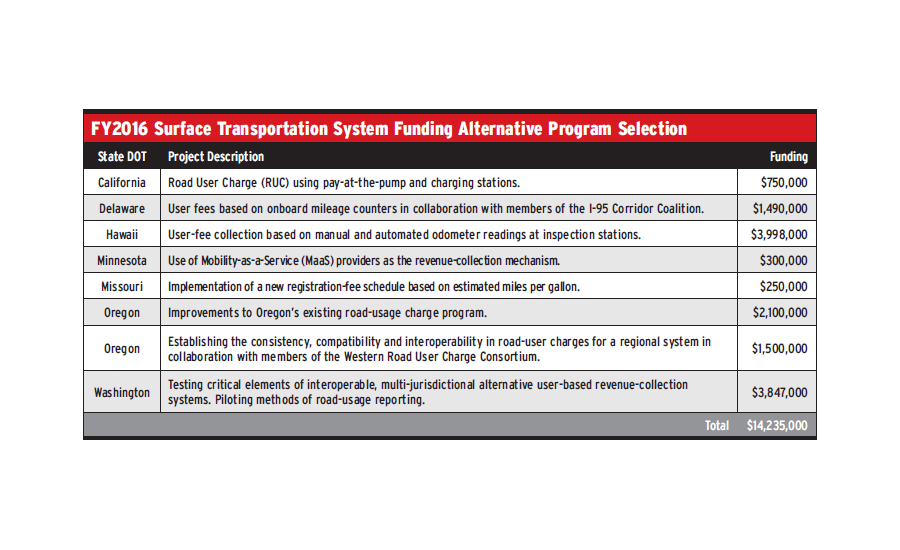 FY2016 Surface Transportation System Funding Alternative Program Selection