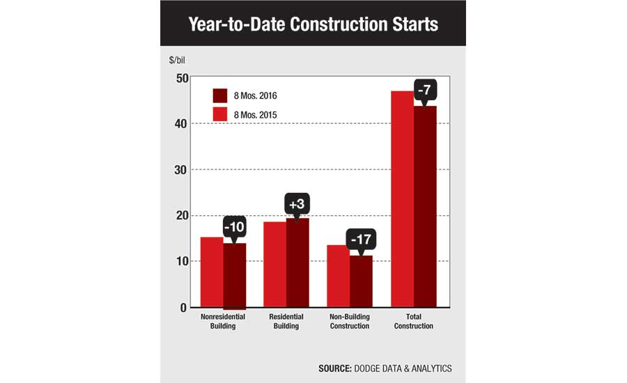 Year-to-Date Construction Starts