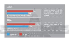 Senate and House seats
