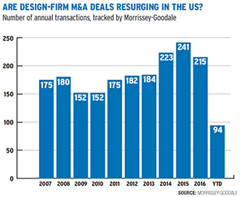 Design-Firm M&A Deals