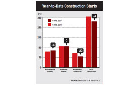 Construction Starts Drop 4%
