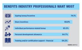 Benefits Industry