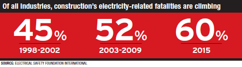 electricity-related fatalities
