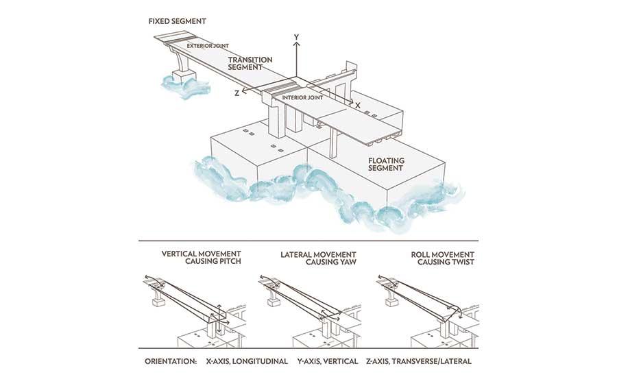 Curved Element Design Allows Rail On Floating Bridge