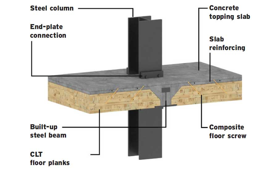 Som Issues Design Guidance Issued For Composite Timber Floor