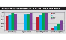 CPM benefits graph