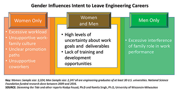 Gender influences intent to leave engineering careers