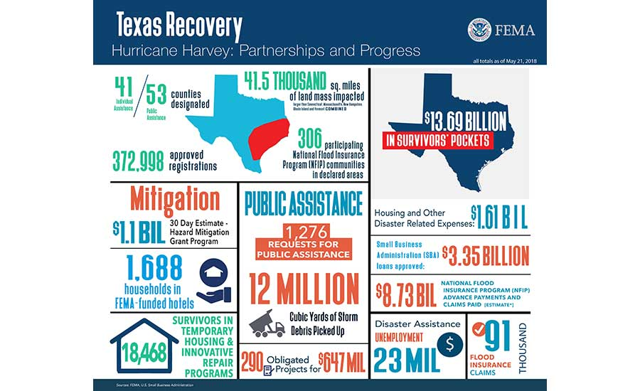 Texas Recovery