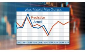 Wood Material Price Changes