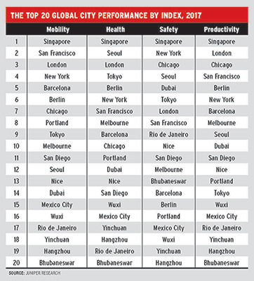 The Top 20 Global City Performance By Index