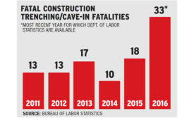 Fatal Construction Trenching Safety