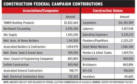 Construction Federal Campaign Contributions