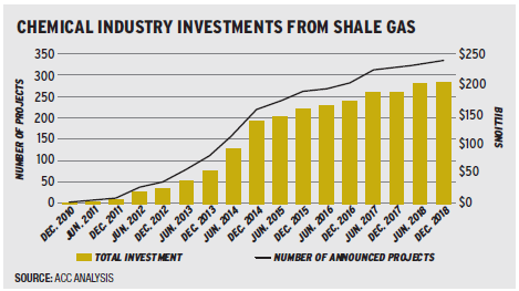 Chemical Industry Investments chart