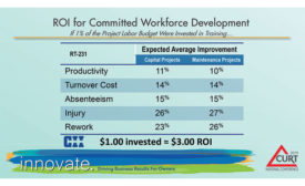 ROI Committed Workforce Development