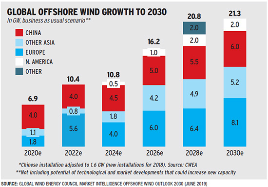 Global offshore wind growth to 2030 chart