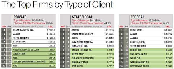 The Top Firms by Type of Client