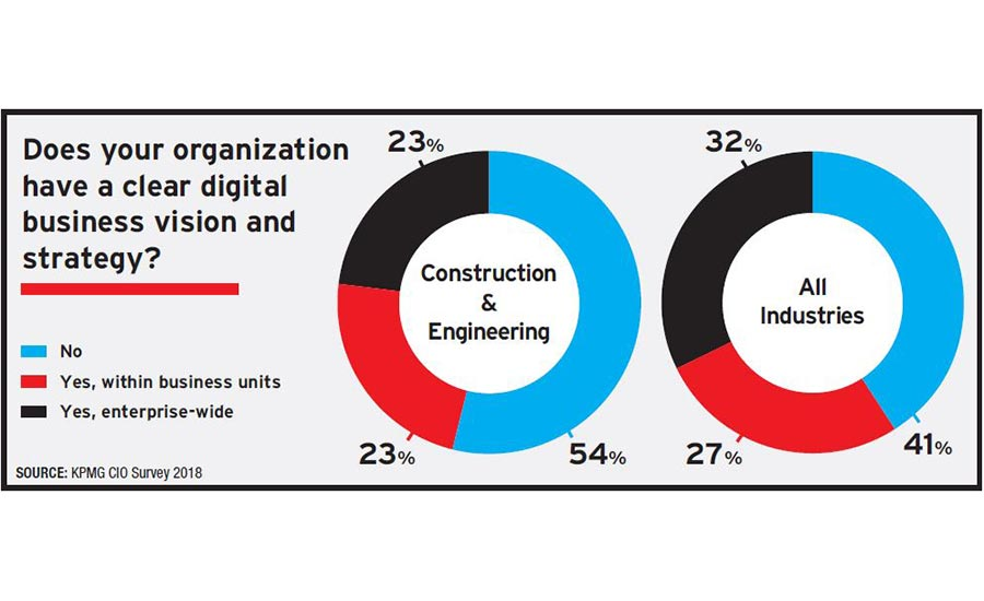 technology adoption in the construction industry