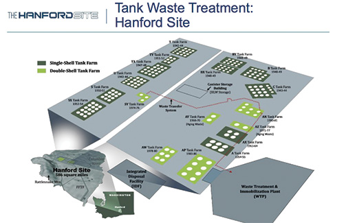 Tank Waste Treatment Graphic