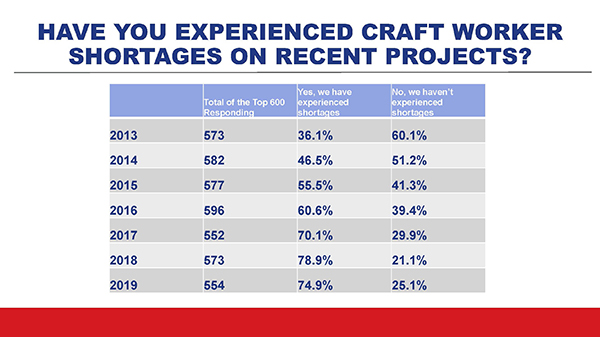 ENR 2019 Top 600 Specialty Contractors: How Long Will the
