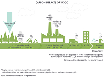 Carbon impacts of concrete