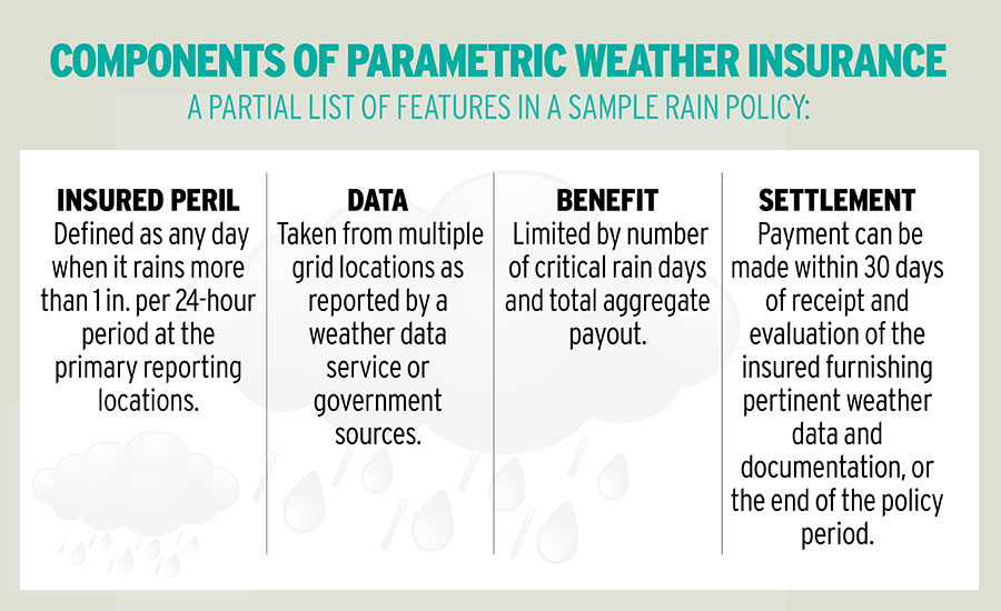 Components of Parametric Weather Insurance