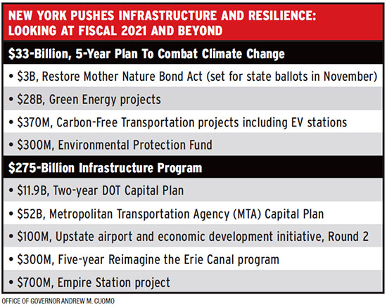 New York Infrastructure & Resilience